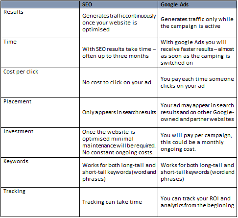 A table explains the difference between google ads and SEO.